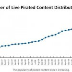 McAfee Pirated Content Graph