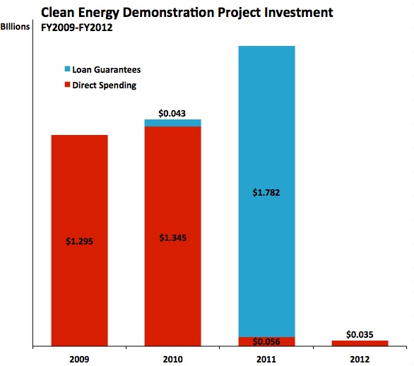 Energy Innovation Budget 1