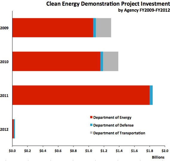 Energy Innovation Budget 3