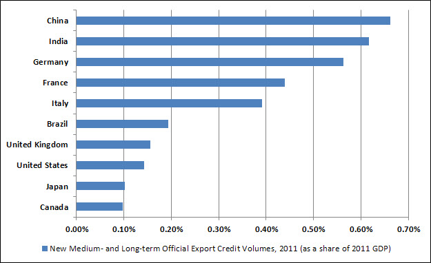 2011 Export Credit Volumes