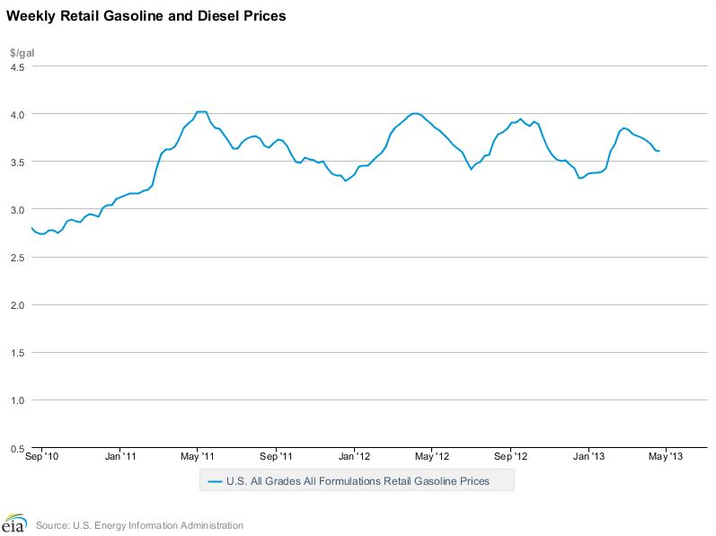 EIA Gas Prices chart 2