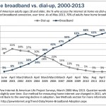 Broadband vs. Dialup