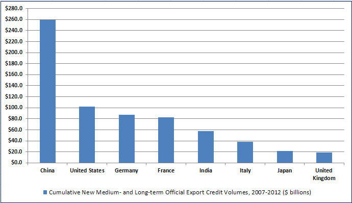 ExIm Cumulative Export Credit Volumes
