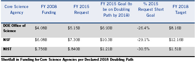 Shortfall from Doubling Goal