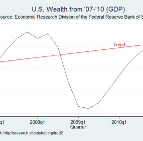 Real GDP '07 - '10 from Fed Data