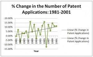 Change in Patent Applications Graph, 1981-2001