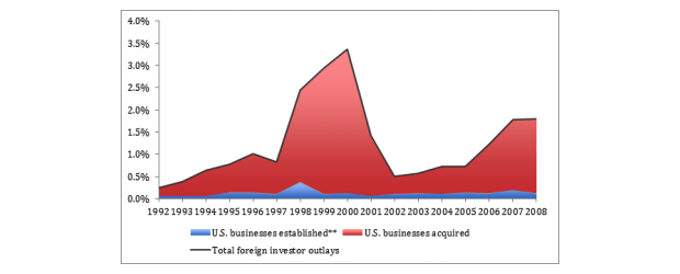 us based mncs commonly invest in foreign securities
