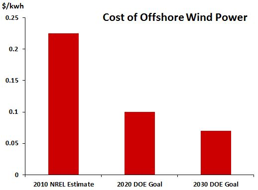 CostOfWindPower