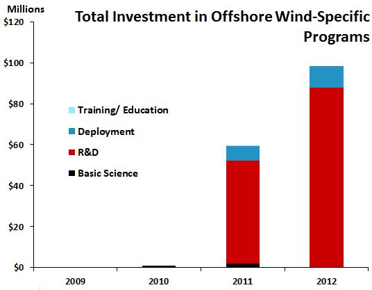 OffshoreWindInvestments
