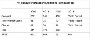 DSL vs. Cable Adds