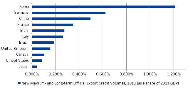 2013 ExIm New Credit Authorizations as a Share of GDP
